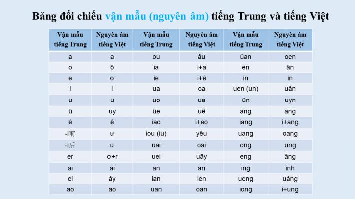 học chữ cái tiếng hàn
