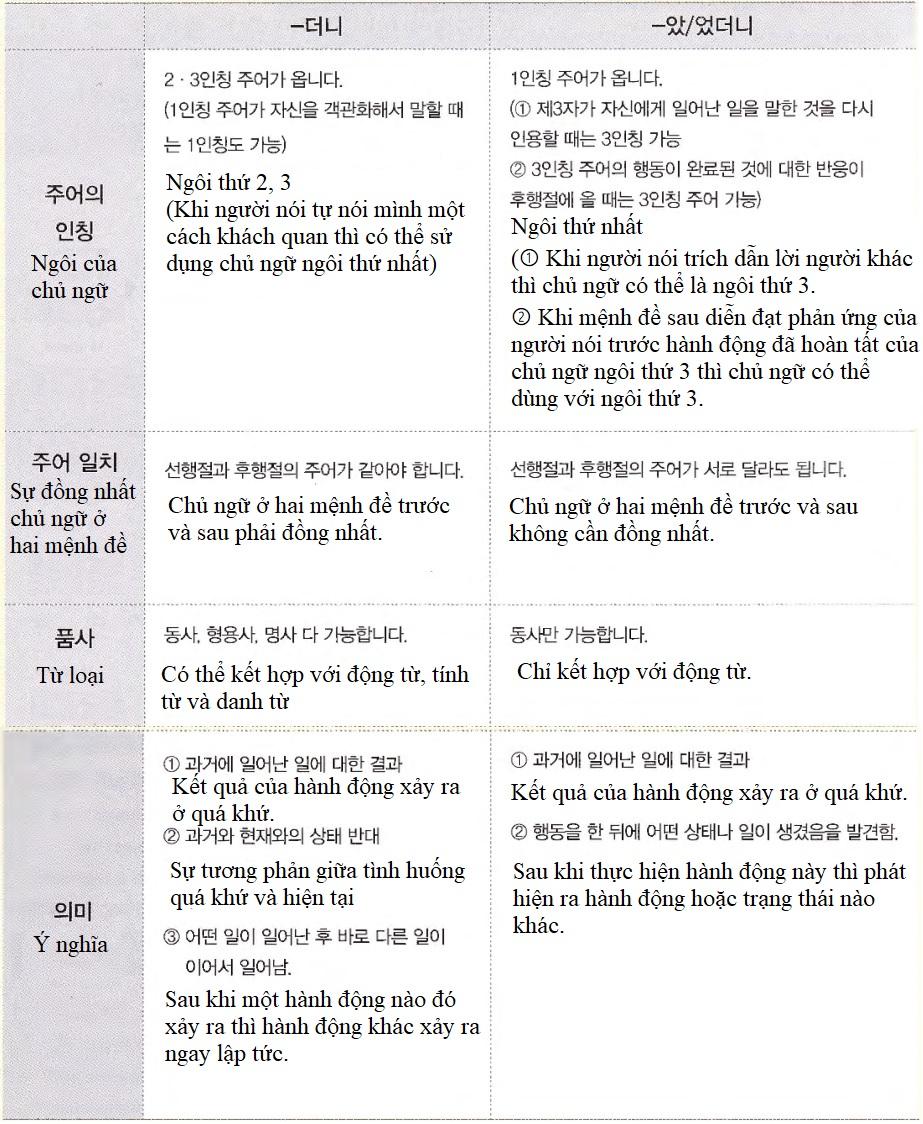 ngữ pháp tiếng hàn quốc